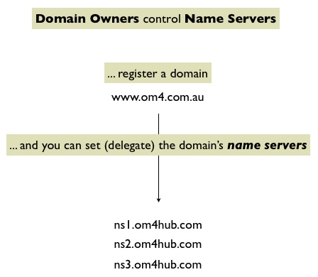 Domain Owners and Name Servers