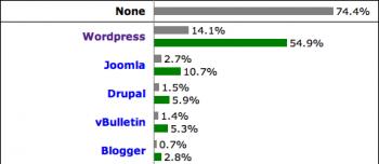 WordPress Has 14 Percent Website Market Share in 2011