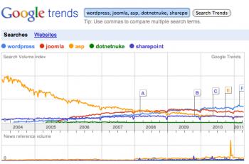 WordPress vs ASP in Google Trends