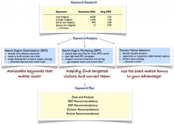 keyword-plan-process