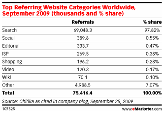 Most Referrals are from Search (Source: eMarketer)