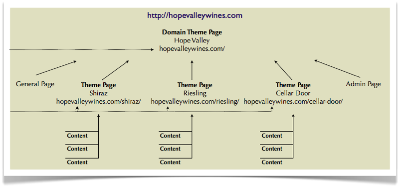 OM4 Site Structure Themes and Keywords