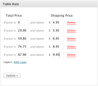 WP e-Commerce Table Rate Shipping